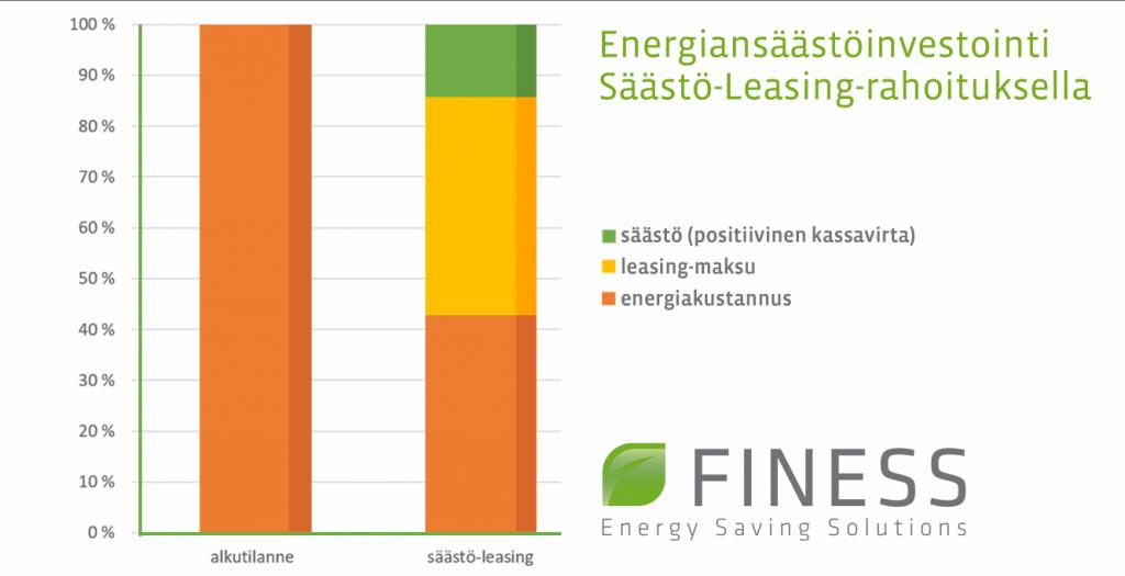 Finess Energy Oy:n tarjoama Säästö-Leasing luo parhaimmillaan positiivista kassavirtaa.